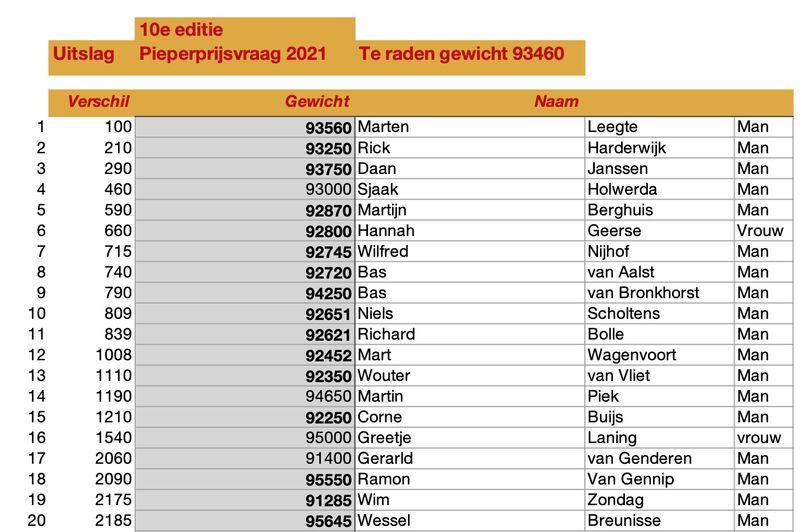 15 juli 2021; Uitslag Pieperprijsvraag 2021